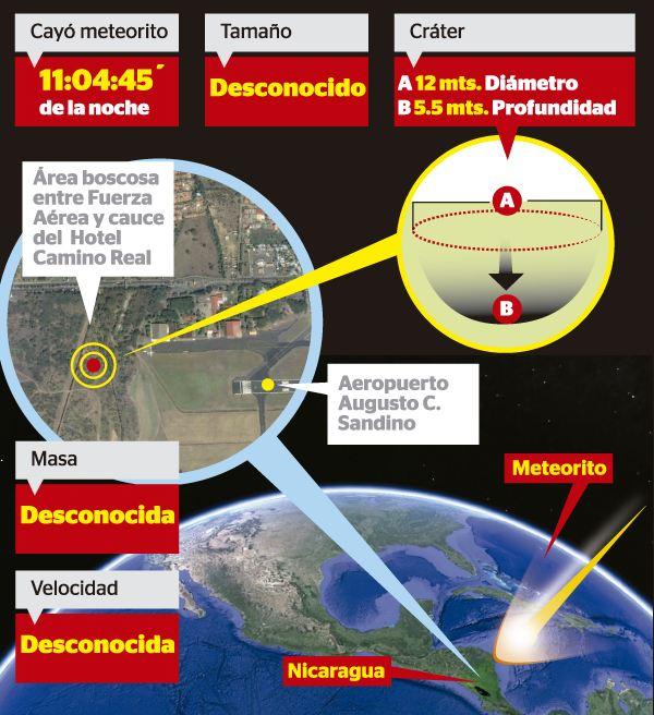 Graphic by La Prensa Nicaragua